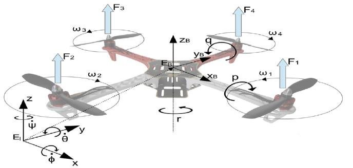 An illustration of the movement of a drone's rotors