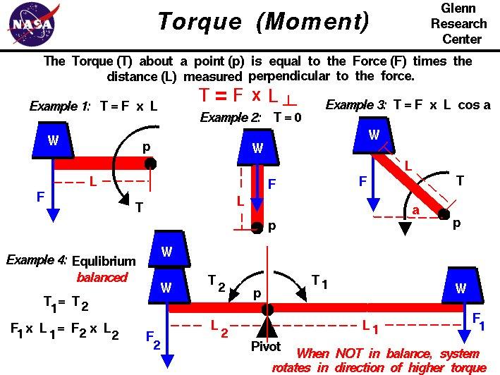 torque equations